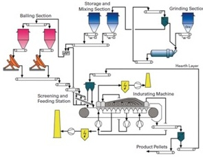 STG Process