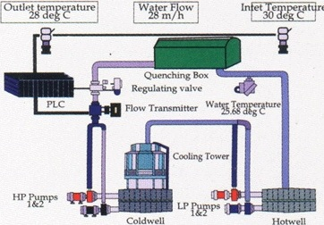 TMT Water treatment