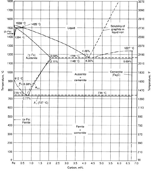 The iron carbon phase diagram ispatguru iron carbon diagram ccuart