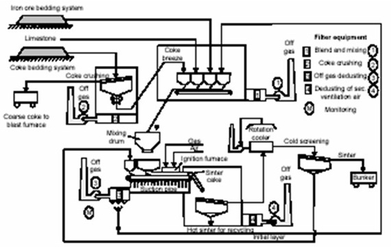 sinter process flow