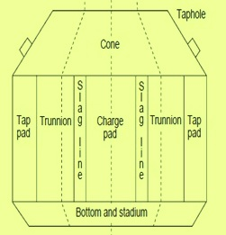 zones in a converter