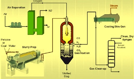 basics of coal gasification
