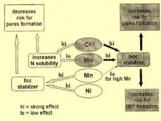 effect of alloying element