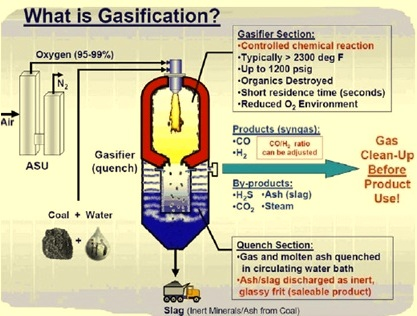 gasification process