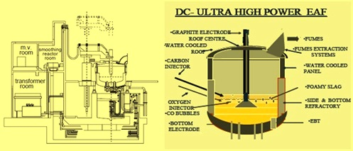 DC arc furnace