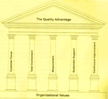 Five pillars of quality