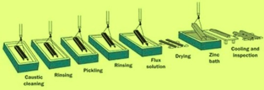 Steps in galvaniing