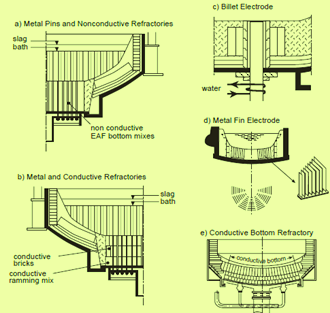 Types of bottom anode