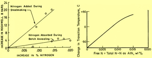 effect of nitrogen on hardness and impact strength