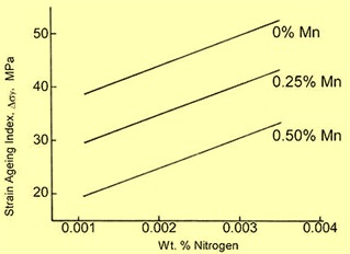 effect of nitrogen on strain ageing