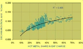 Hot metal vs. decarburization rate