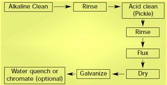 Galvanizing process flow