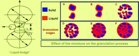 effect of moisture on sintering process