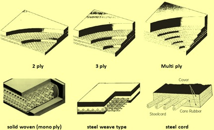 Type of carcases