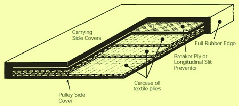 cross section of conveyor belt