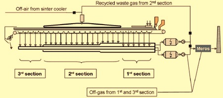 selective waste gas recirculation