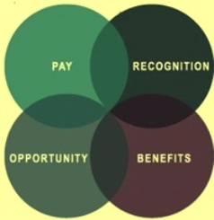 Benefits of Rewards  and incentives