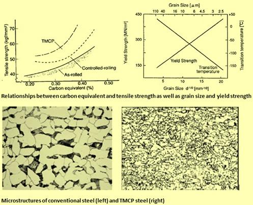 Comparison of TMCP and conventional steels