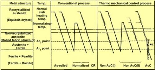 Comparison of TMCP