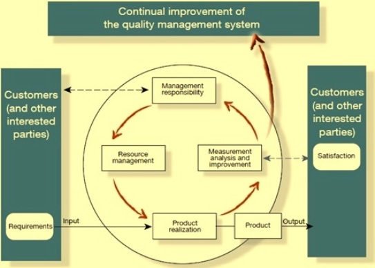 Process approach to QMS