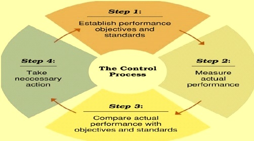 Four steps of process control