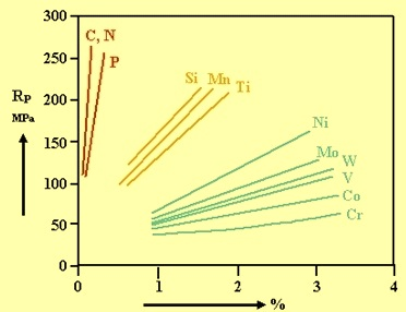 effect of alloying elements on alloy steel properties