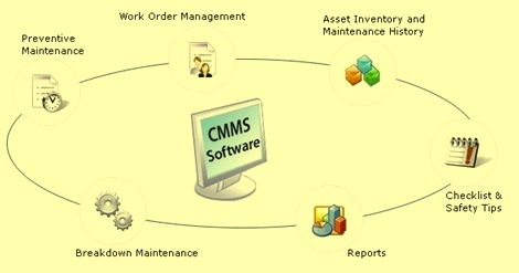 Componenet of CMMS
