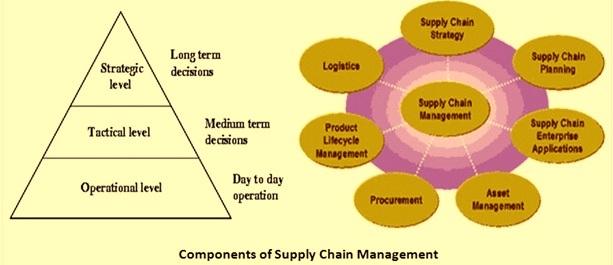 the components of supply chain management The abcs of supply chain management by christopher koch what is supply chain management the following are five basic components for supply chain management 1.