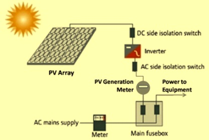 Schematics of a solar PV plant