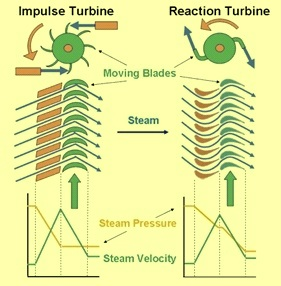 Type of turbines