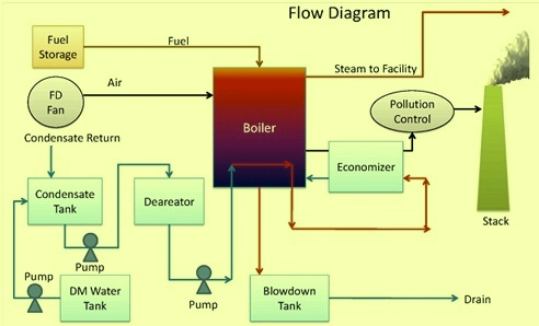 basics of steam boiler ispatguru com