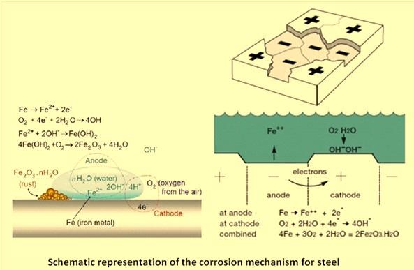 corrosion mechanism