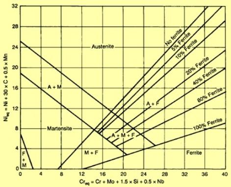 Delong diagram