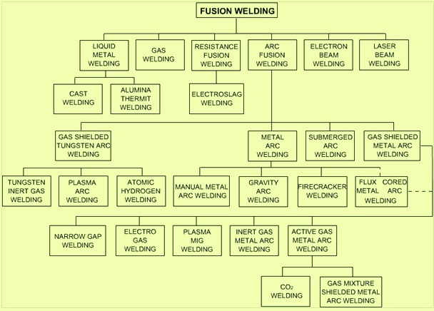 Fusion welding processes