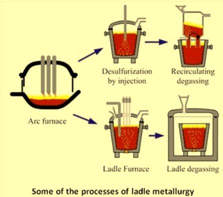 Ladle metallurgy processes