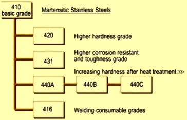 Martensitic SS