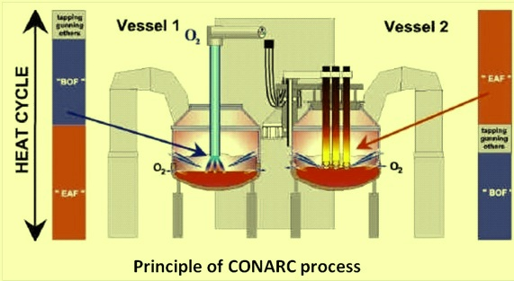 Principle of CONARC process