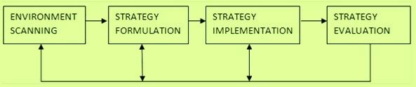 Steps in strategic management