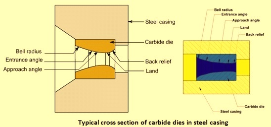 Cross section of drawing die