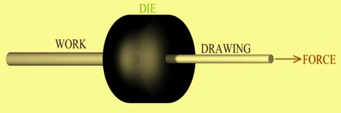 Drawing process principle
