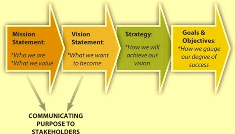 Key roles of vision and mission