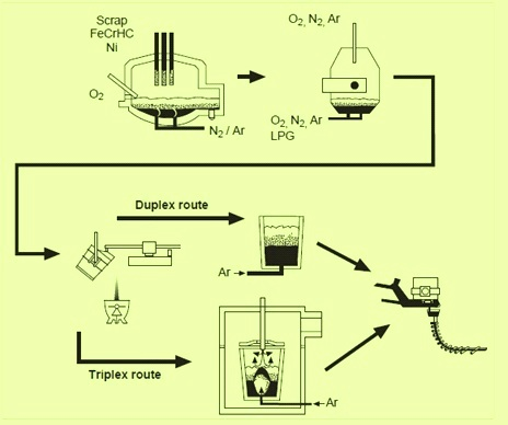 duplex and triplex processes