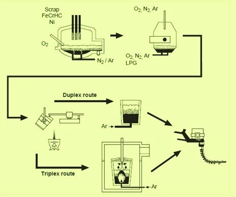 duplex and triplex processes
