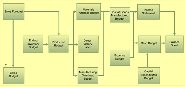 Process for making annual budget