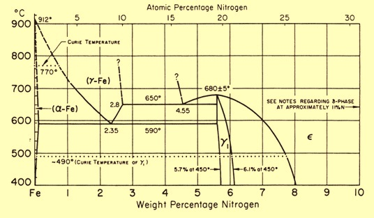 Iron nitrogen equilibrium diagram