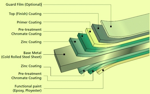 Diagram for colour coating structure
