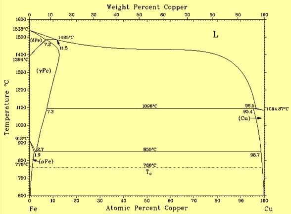 Fe- Cu phase diagram