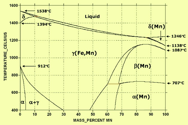 Fe -Mn phase diagram