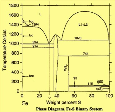 Fe-S phase diagram