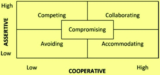 Five strategy of conflict management
